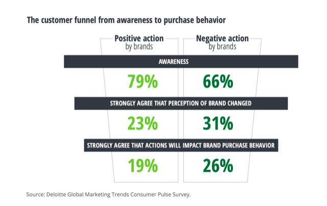 Deloitte Global Marketing Trends consumer Pulse Survey