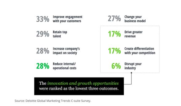 Deloitte Global marketing trends C-suite Survey