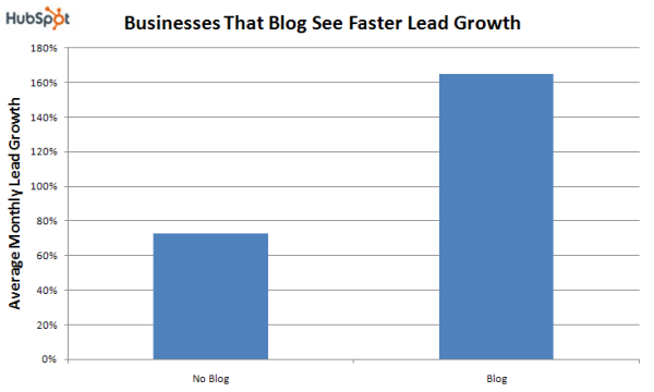 Businesses That Blog see Faster Lead Growth