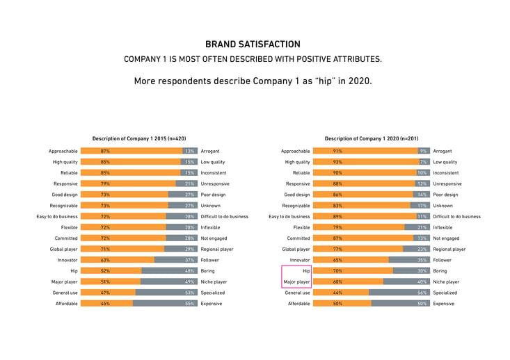 Brand survey blog
