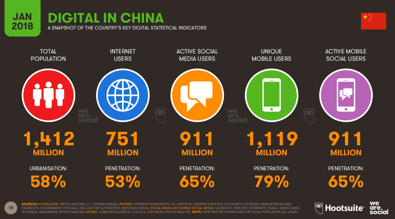 Digital in China Report - Hootsuite We are Social