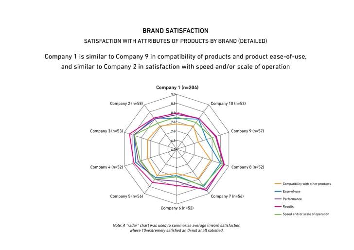 Measure health of brand