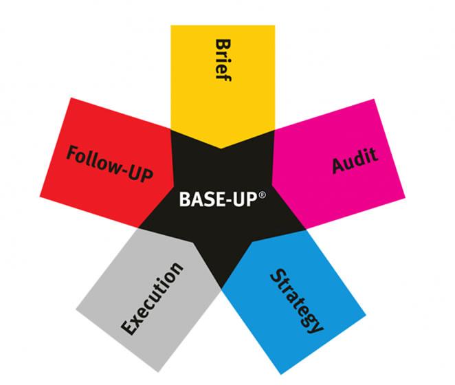 Base-UP project management model