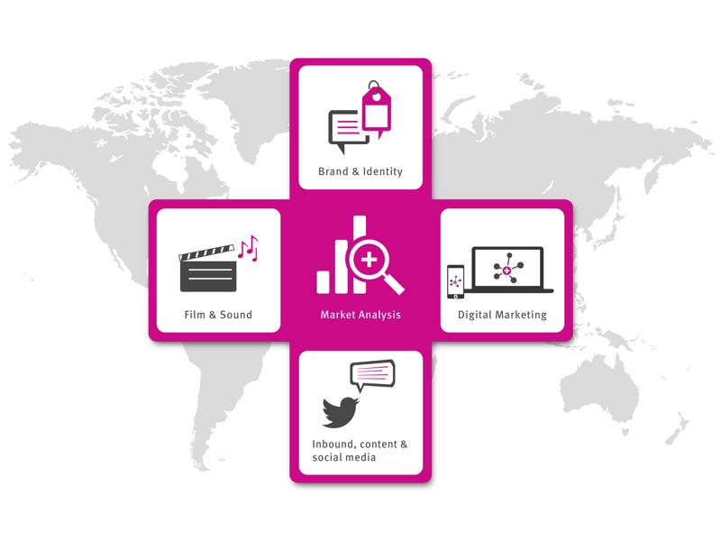 UP Service Areas Branding Communications, Film & Sound, Inbound & Content, Digital Marketing