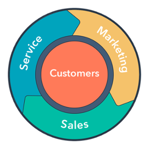 Flywheel shows that customers are the center of all marketing sales and service