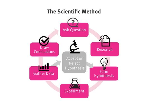 scientific-method-illustration-upcolors.jpg