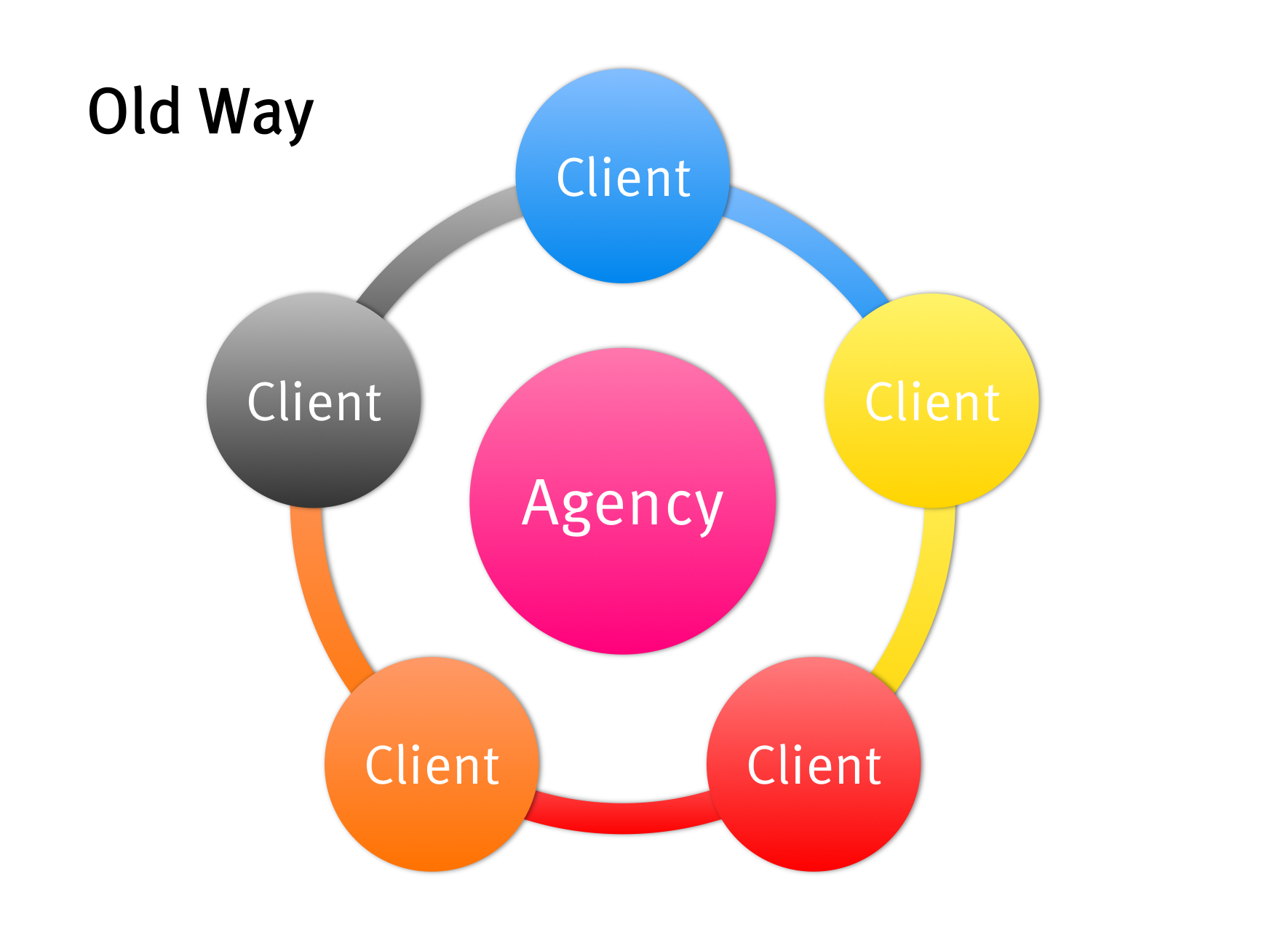 Agency structure - old way