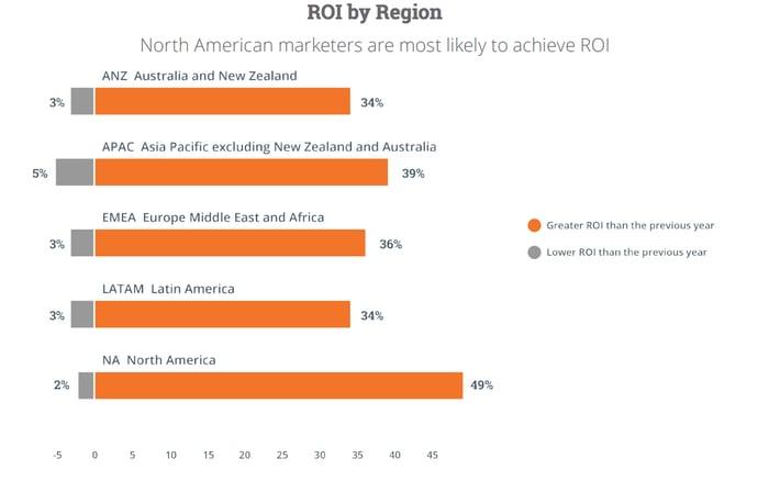ROI by Region: 2015 State of inbound report
