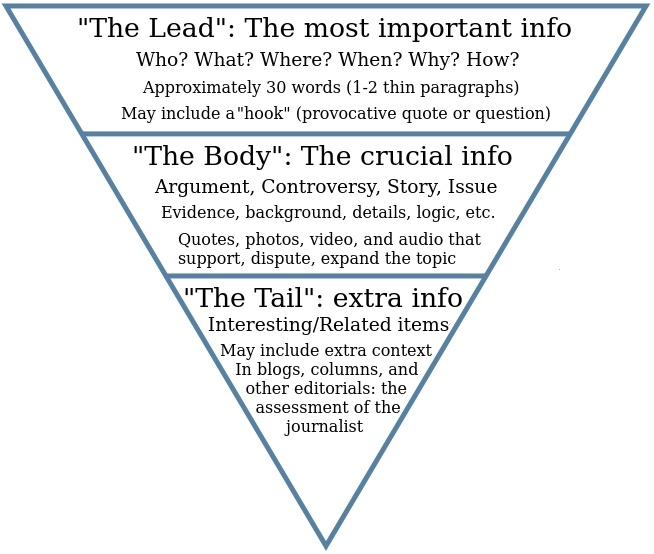 Inverted_pyramid_in_comprehensive_form.jpg