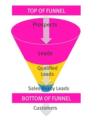 Sales Funnel - Top of Funnel - Bottom of Funnel