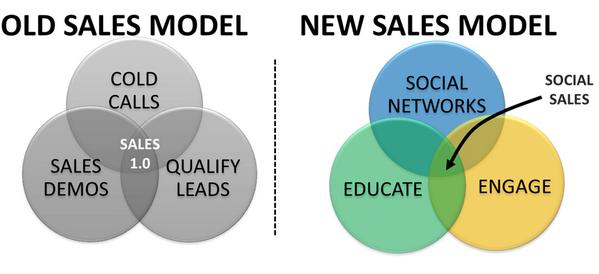 social selling model