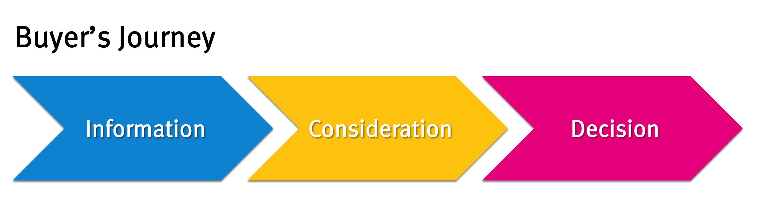 buyers journey information consideration inbound decision