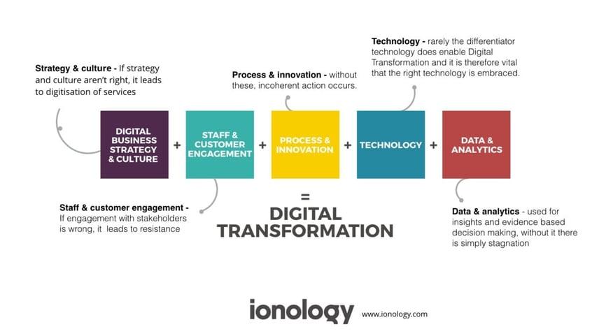 Digital-Transformation-Blocks-Equation-1200x675
