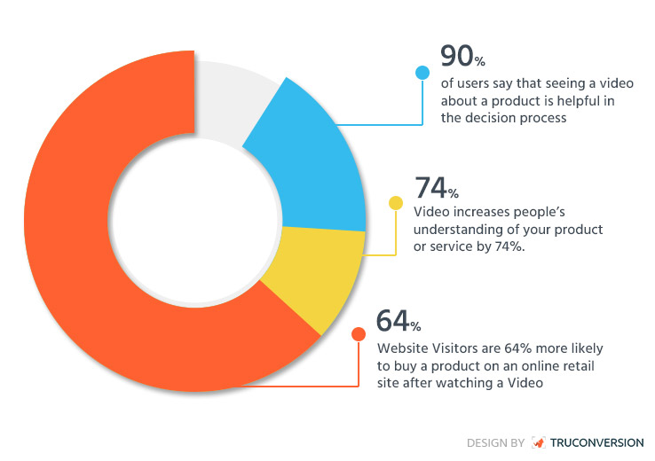 How-Product-videos-increase-sales