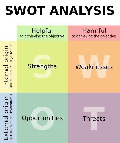 SWOT-Analysis-Definition