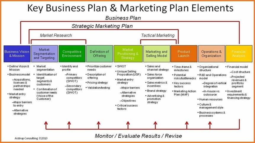 blog-marketing-strategy image