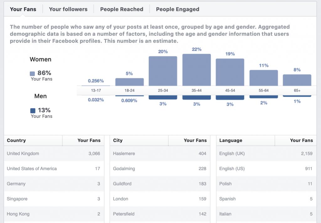 Use facebook data to inform buyer personas