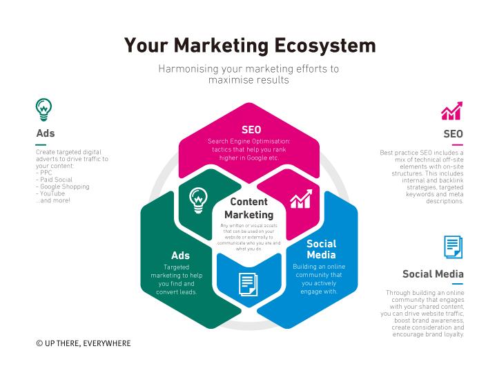 marketing-ecosystem-infographic-UP