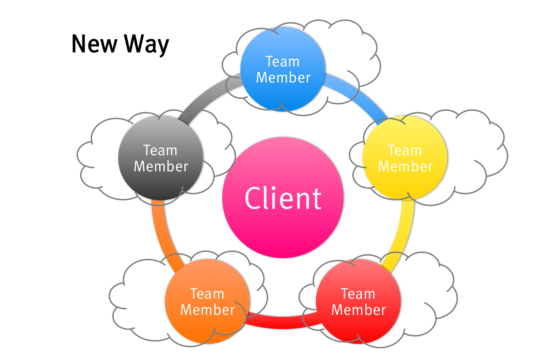 Agency structure - the new way, in the cloud