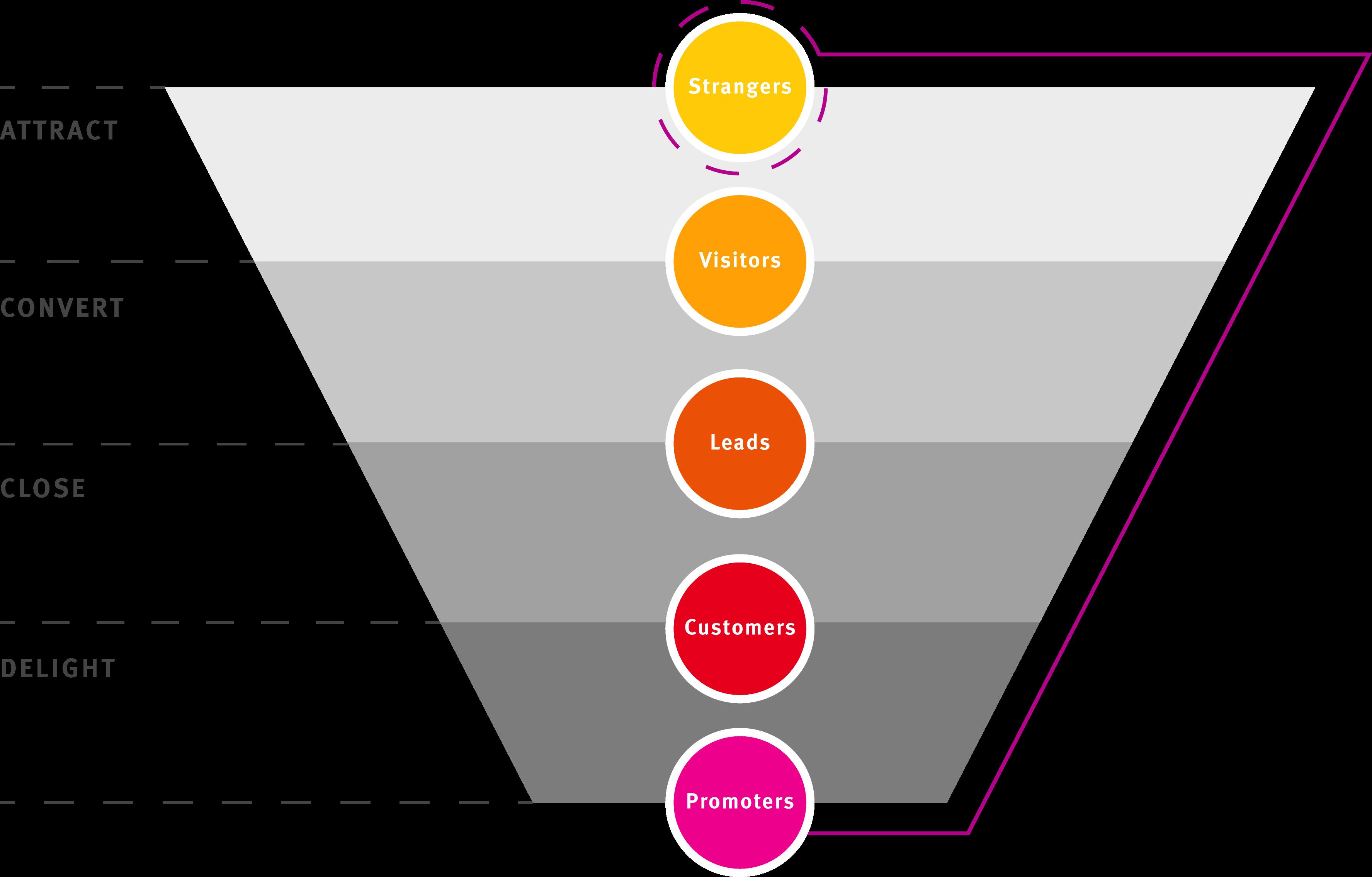 Inbound Marketing Funnel by UP)
