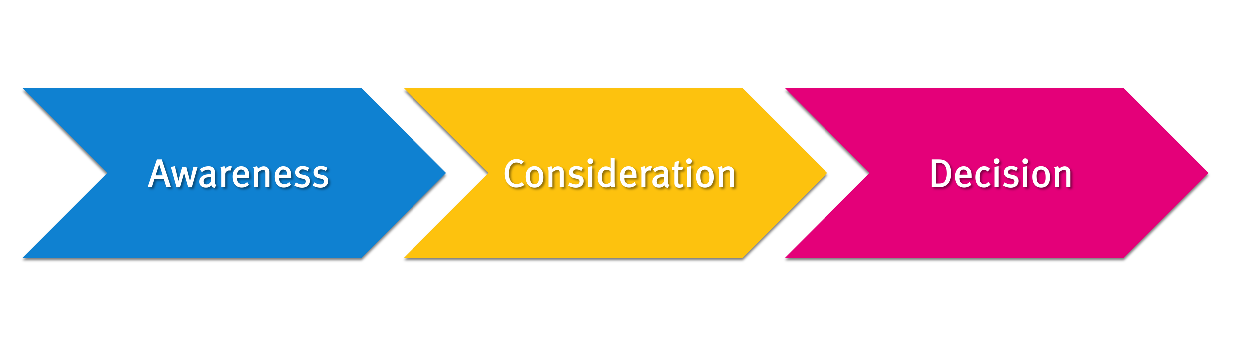 awareness-consideration-decision-graphic-inbound-arrows
