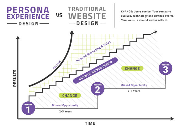 growth driven design chart