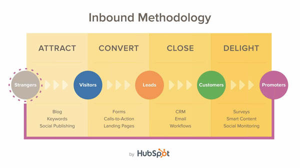 inbound sales funnel hubspot