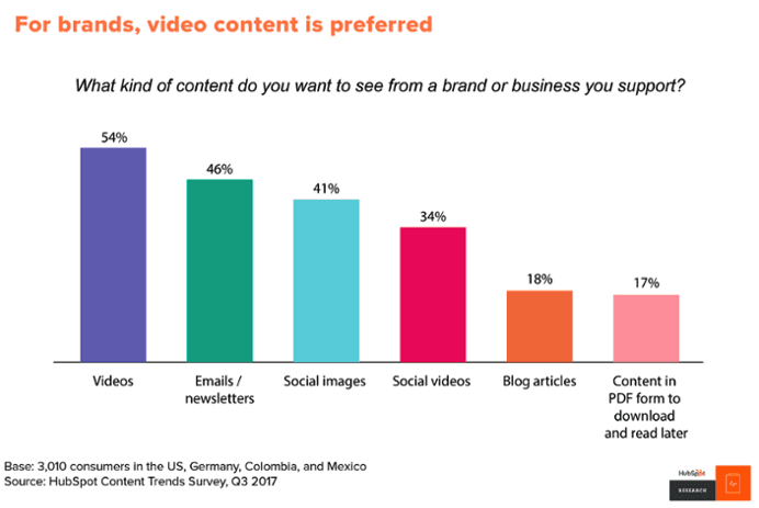 video content preferred by consumers